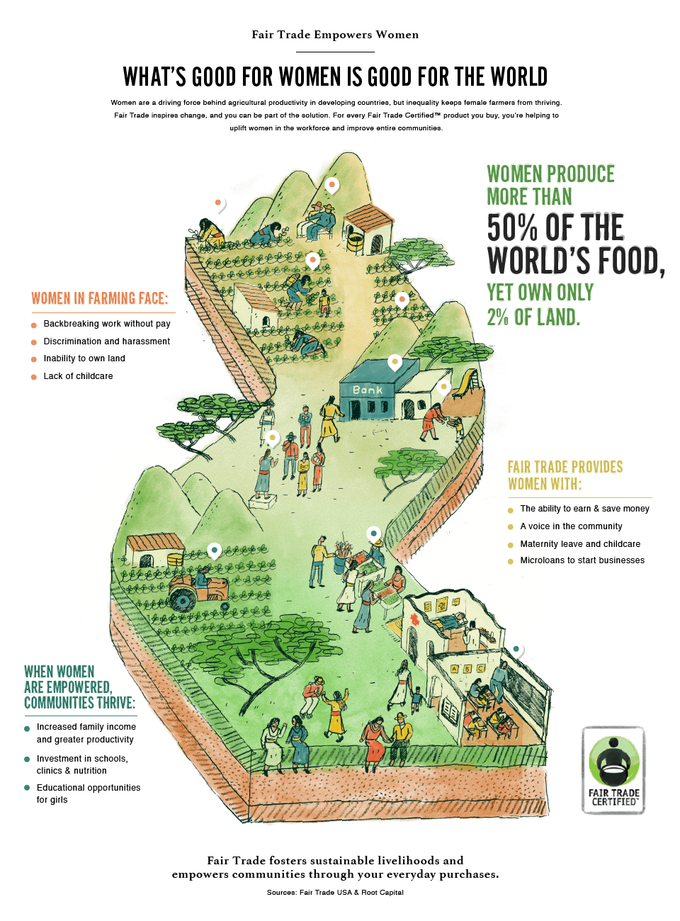 Fair Trade Info Graphic