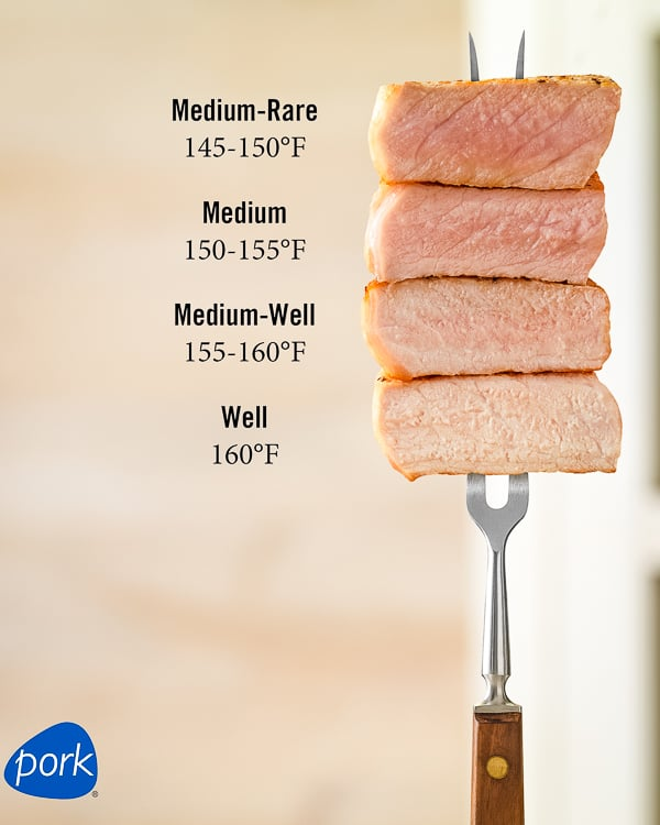 Recommended cooking temperatures for pork cuts.